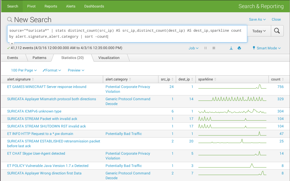 Splunk-search-group-several-fields-sparkline.png
