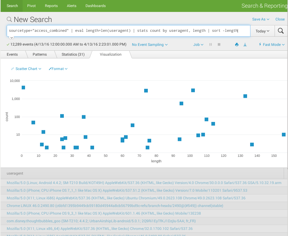 Splunk-search-scatter-chart-useragent-distribution.png