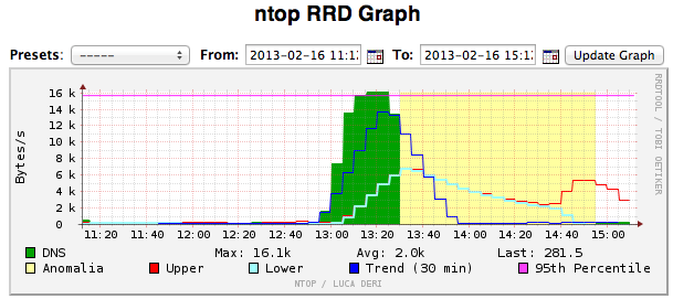 Trend-analysis-dns-ntop.png