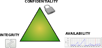 Definitions/Confidentiality-integrity-availability - aldeid