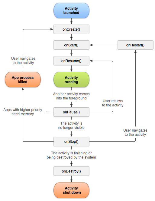 Android-activity-lifecycle.png
