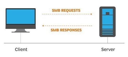CTF-TryHackMe-Network-Services-SMB-XMnru12.png