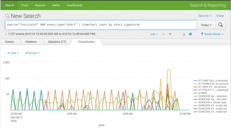 File:Splunk-search-timechart.png