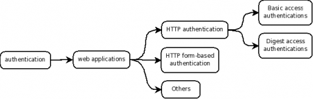Authentication-diagram.png